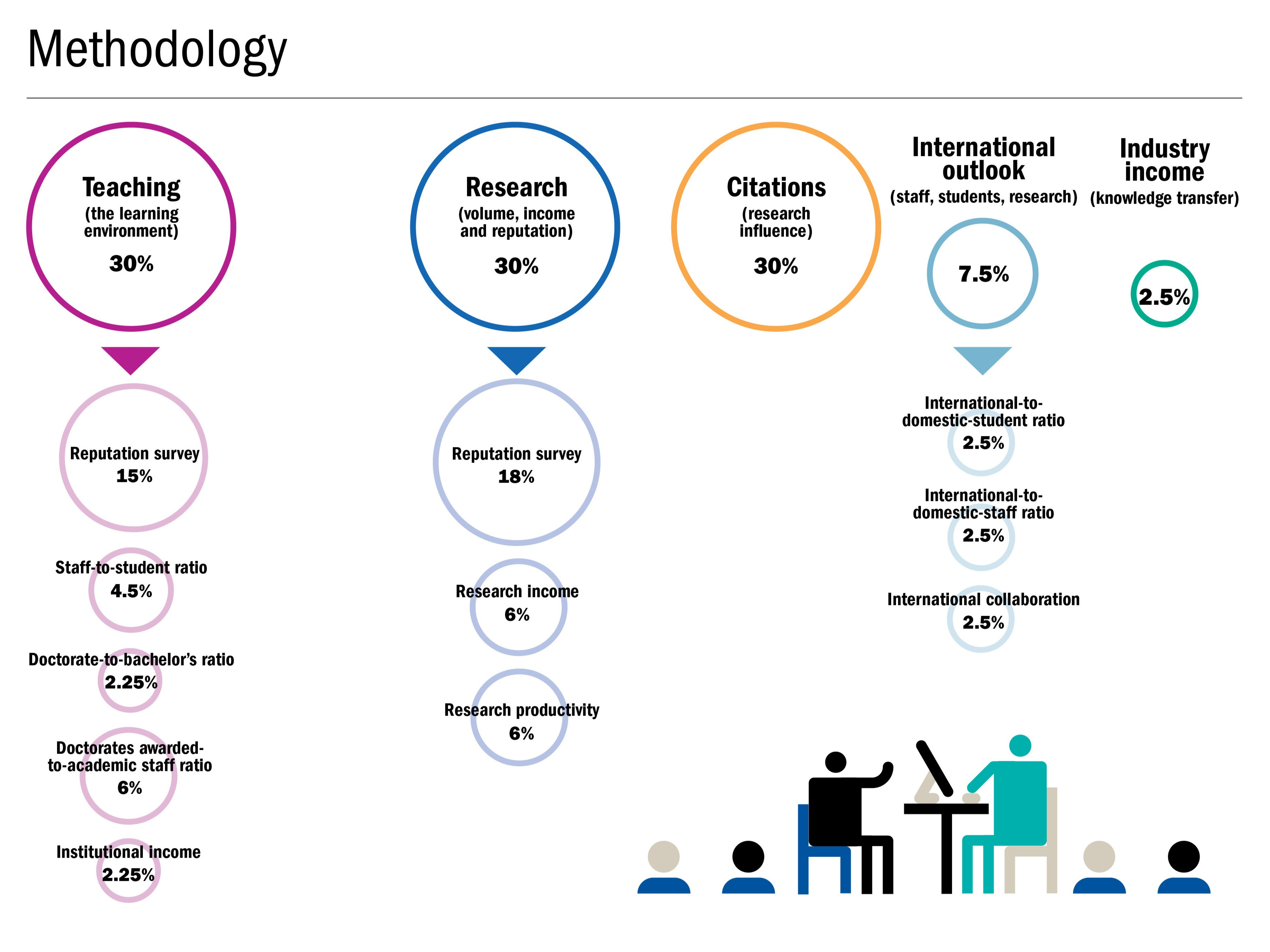 THE World University Rankings methodology