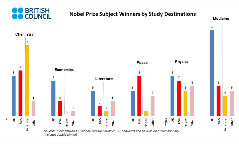Nobel winners by prize category