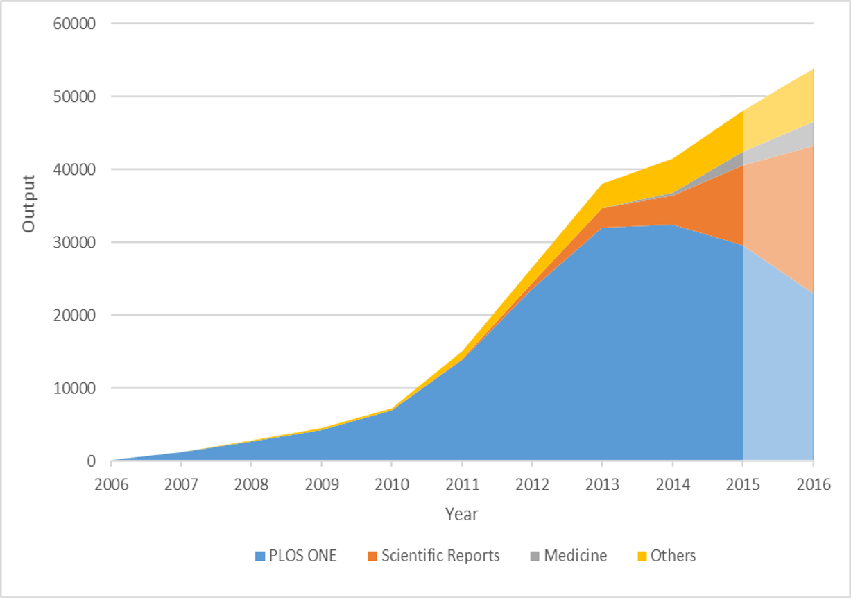 Growth of mega-journals