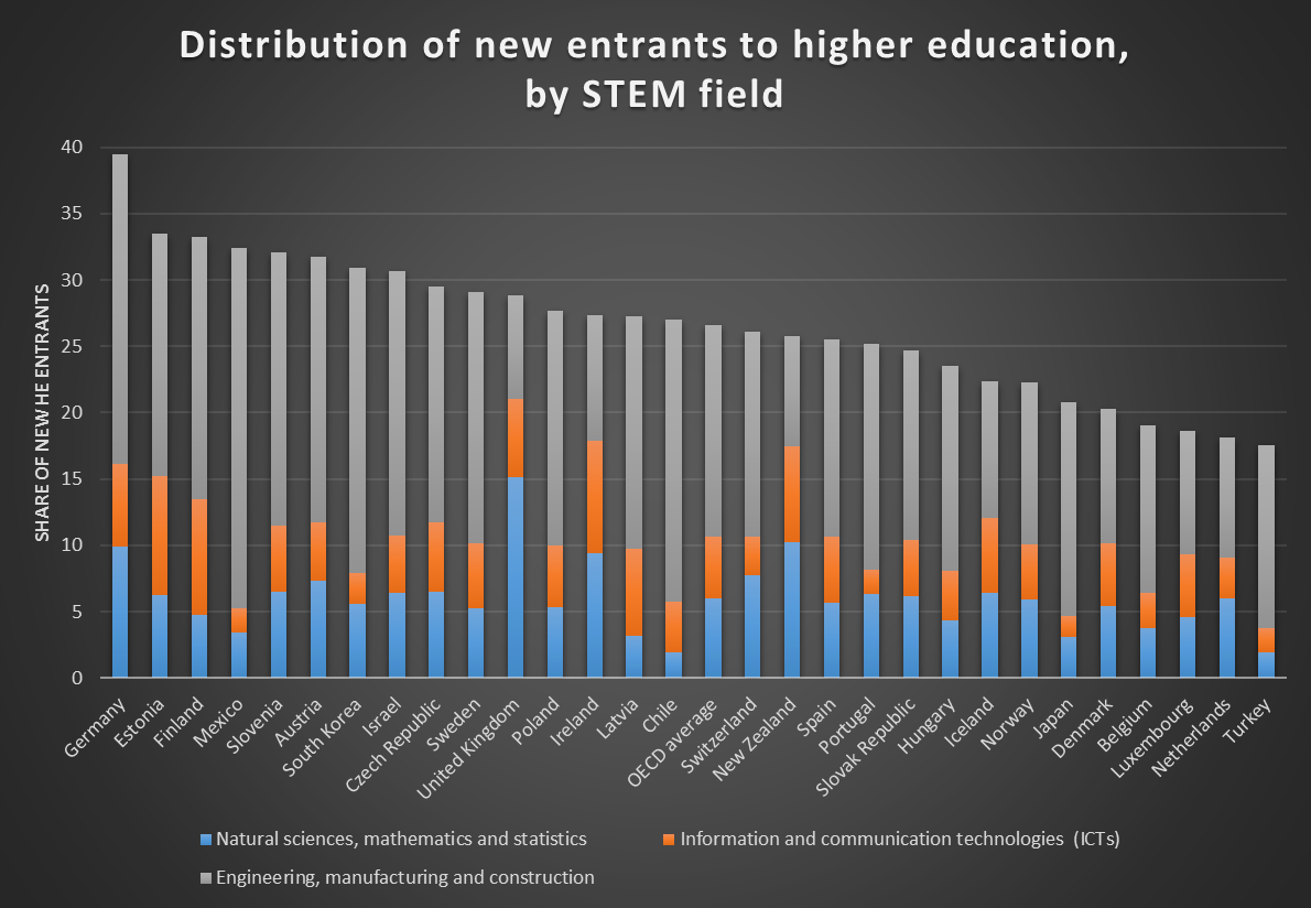 Distribution of new entrants to higher education, by STEM field