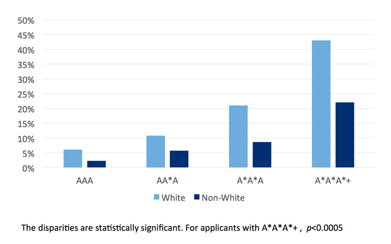 Offer rates by ethnicity and A-Level grades for UK applicants to medicine at Oxford University for entry in 2010-2011