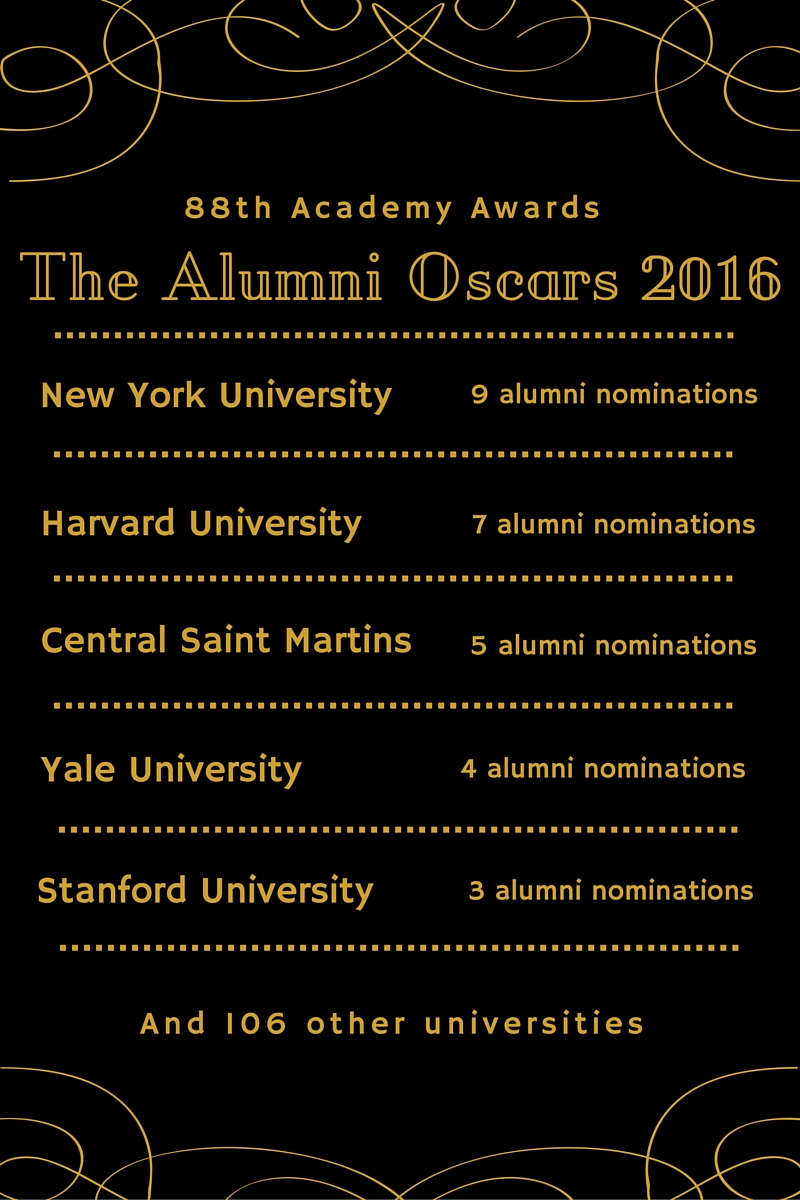 Universities winning the Alumni Academy Awards for Oscar nominations