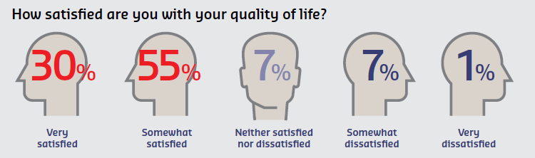 University lifestyle survey 2016 overall satisfaction