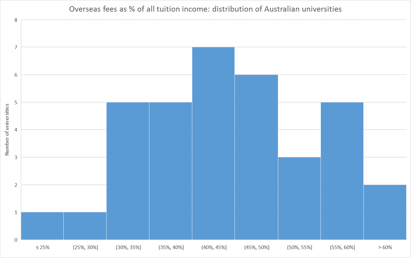 Overseas fees as % of all tuition income: distribution of Australian universities