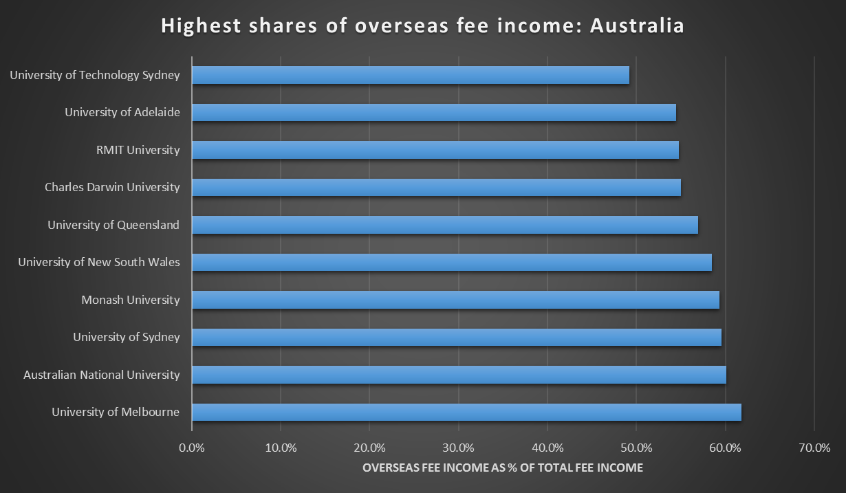 Highest shares of overseas fee income: Australia
