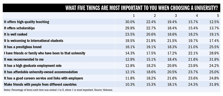 Five things students look for when choosing a university