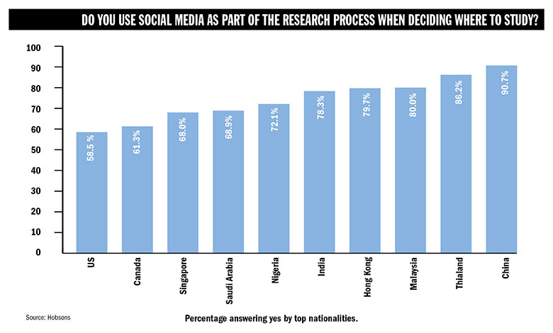 How do international students use social media