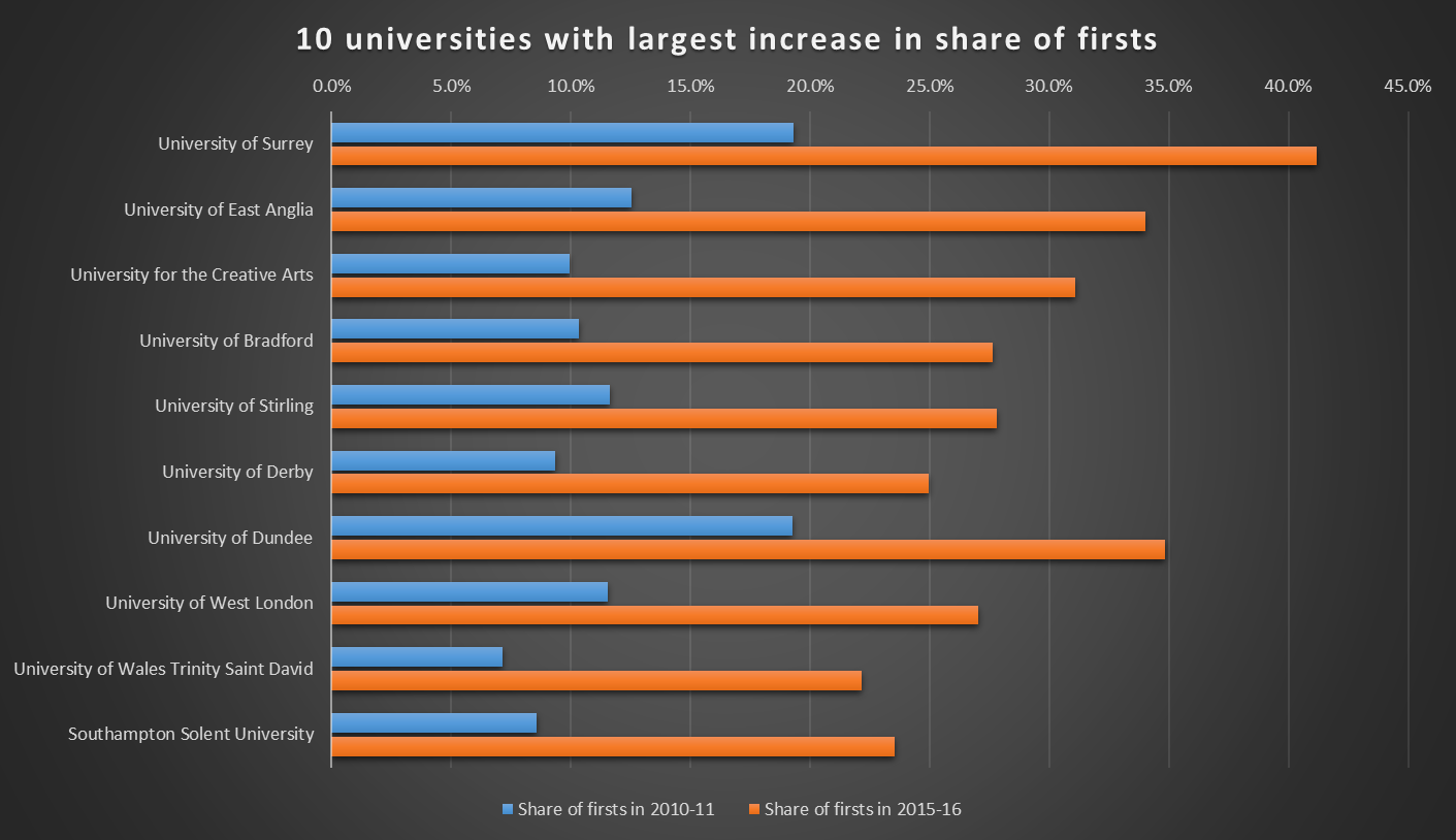 Ten universities with largest increase in share of firsts, 2010-11 to 2015-16