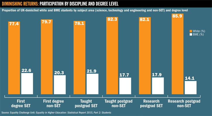 Participation by discipline and degree level