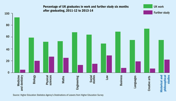 Percentage of UK graduates in work and further study six months after graduating, 2011-12 to 2013-14