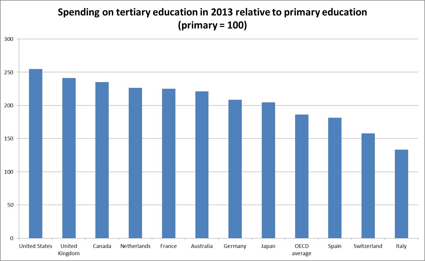 Tertiary education spending per student compared with primary education in selected countries in 2013