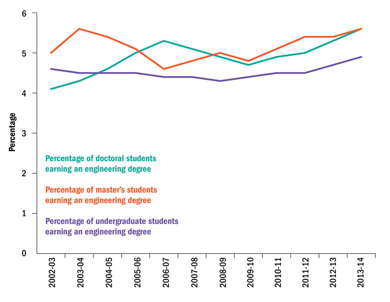 Proportion of US students earning engineering degrees (27 October 2016)