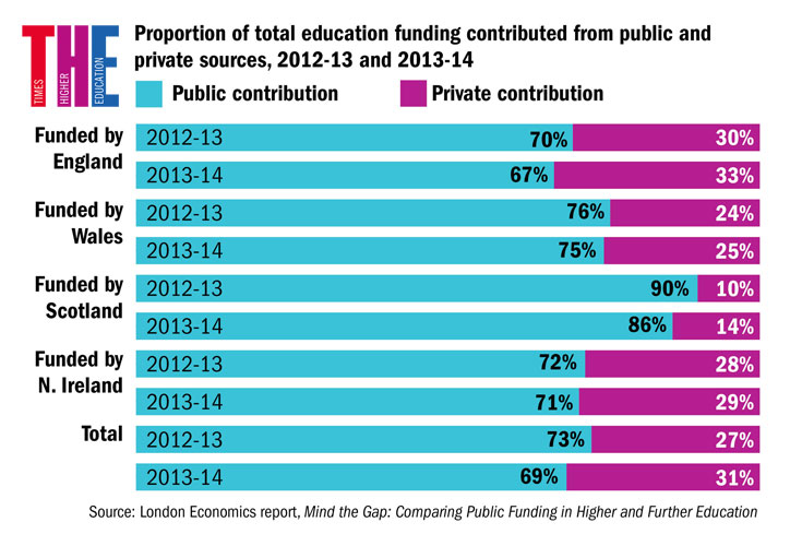 Proportion of total education funding contributed from public and private sources, 2012-13 and 2013-14
