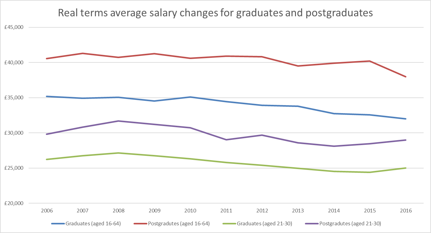 Real-terms salaries over time for graduates and postgraduates