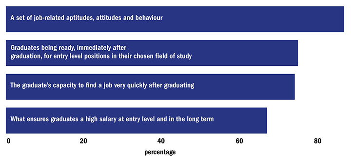 Recruiters agree or strongly agree that employability means (16 November 2016)