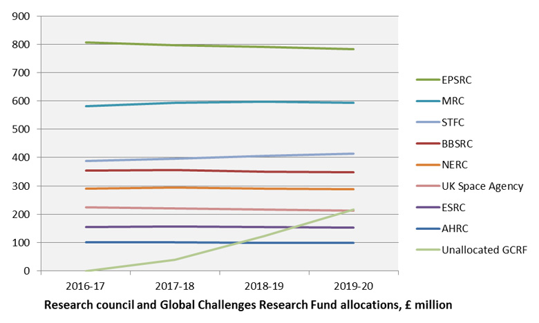 Research council and Global Challenges Research Fund allocations, £ million