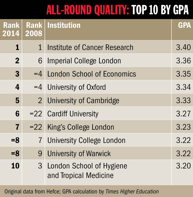 REF 2014 results: top 10 by GPA