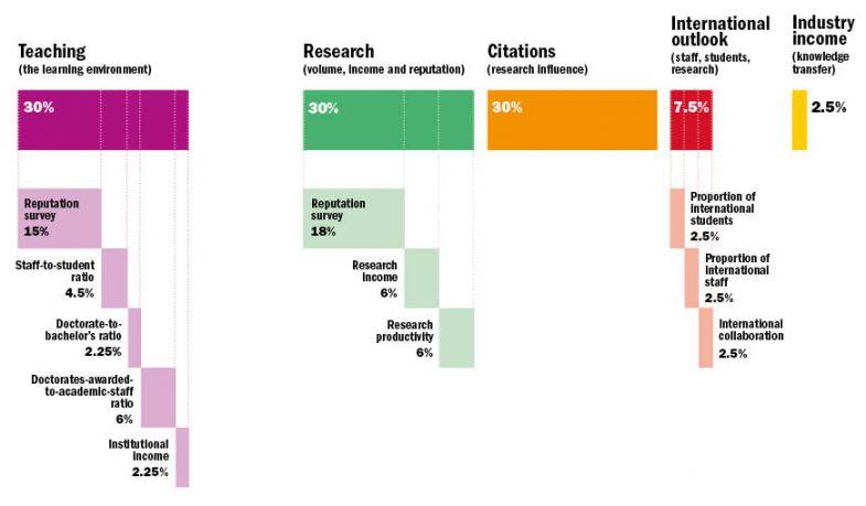 WUR methodology graphic