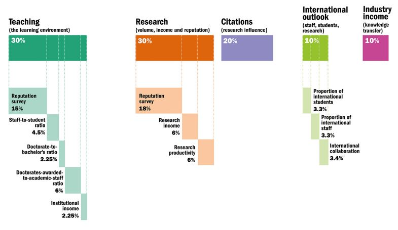 THE Emerging Economies University Rankings 2021: methodology