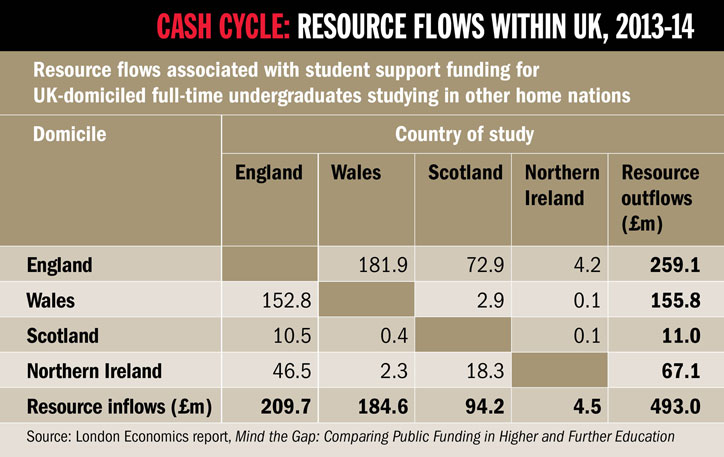 Resource flows associated with student support funding for  UK-domiciled full-time undergraduates studying in other home nations
