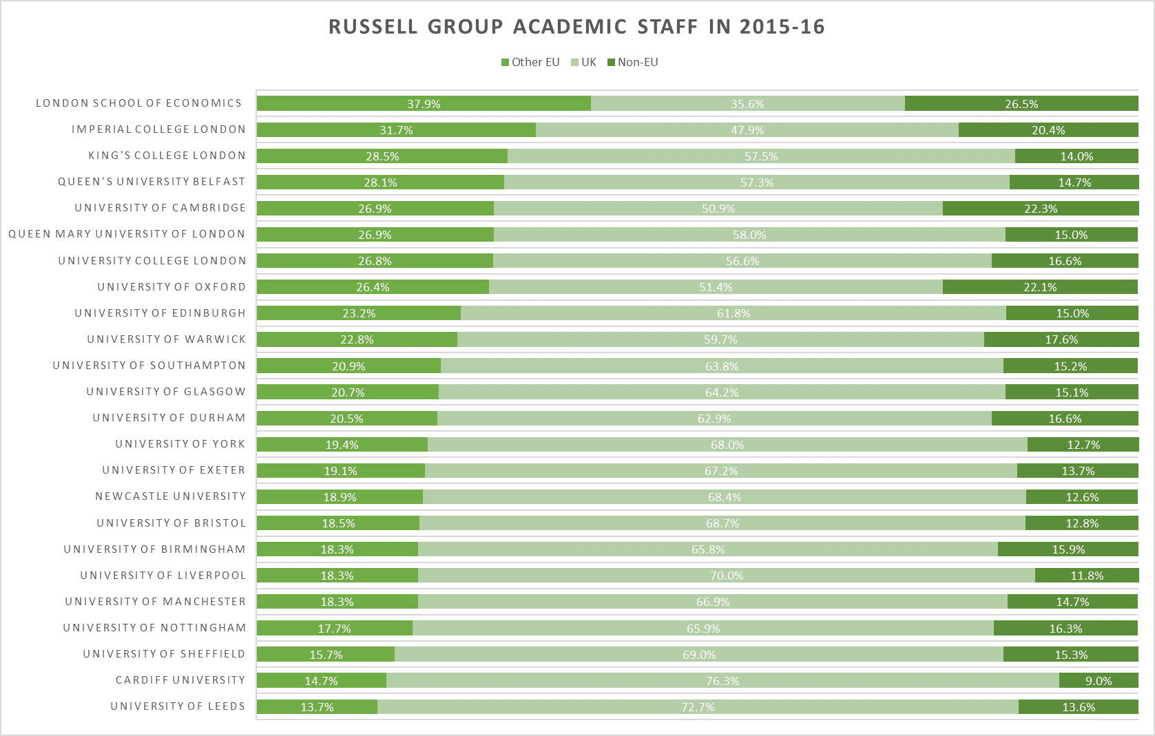 Russell Group academic staff in 2015-16