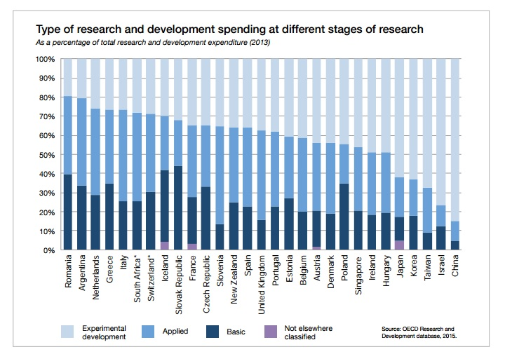 Type of research and development spending at different stages of research