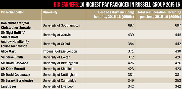 Table of 10 highest pay packages in Russell Group 2015-16
