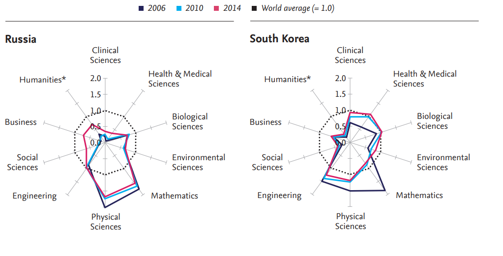 Russia and South Korea research profiles