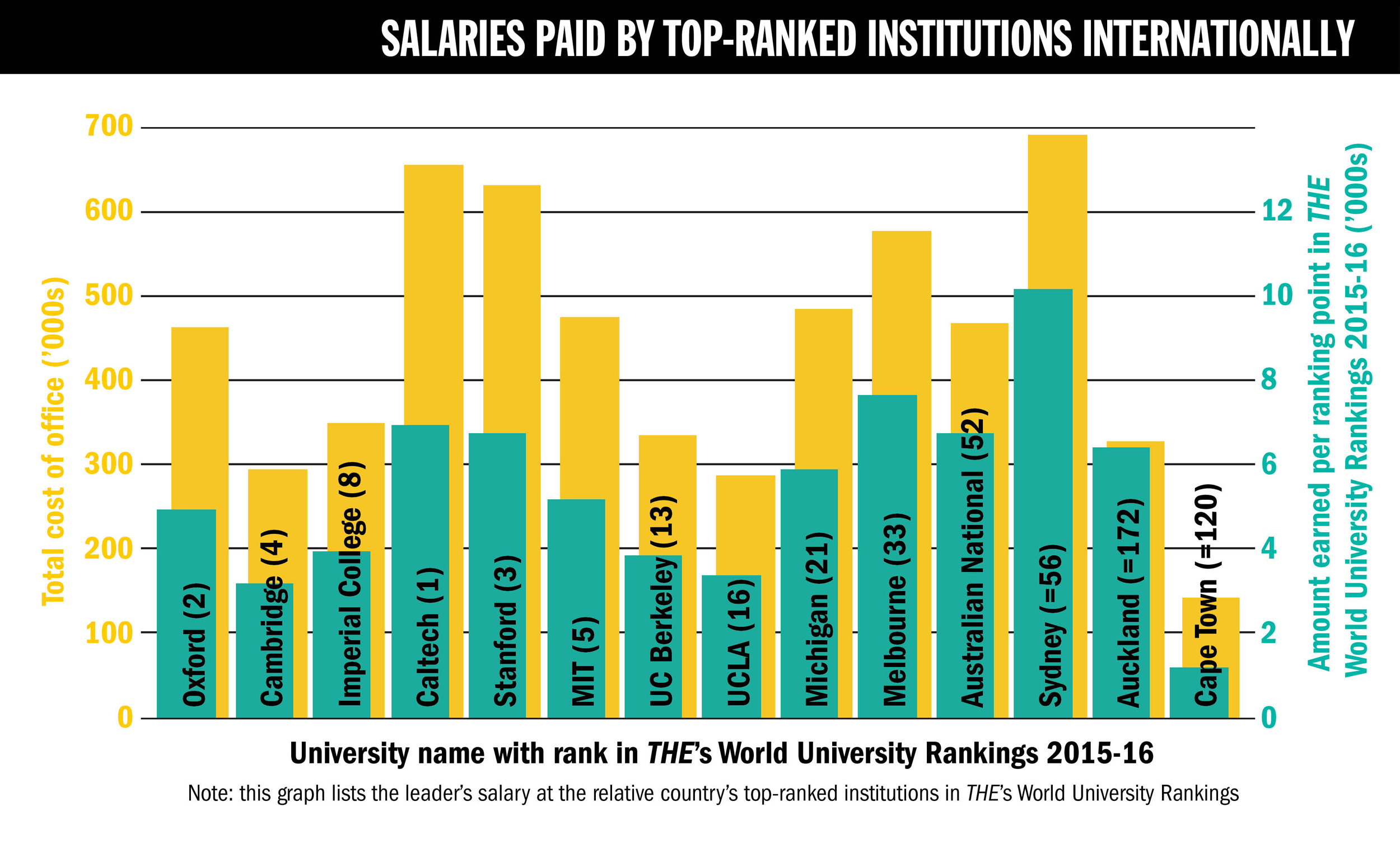 times higher education pay survey the features salaries paid by top ranked institutions internationally