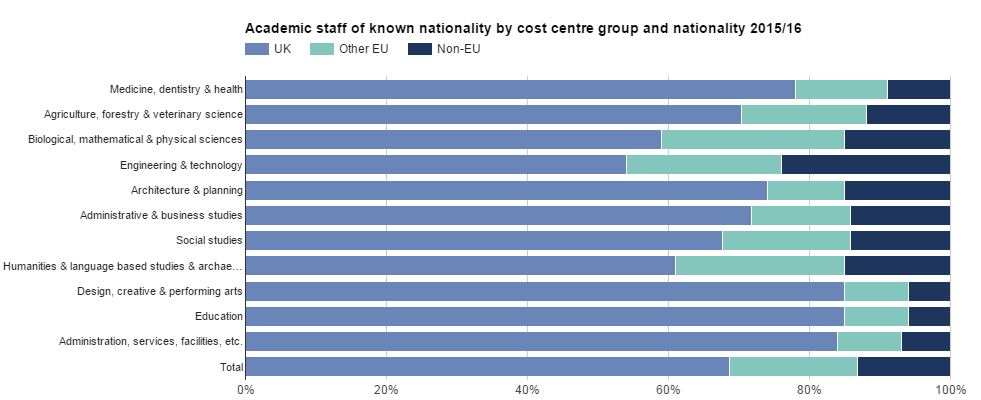 Academic staff in Scotland by nationality