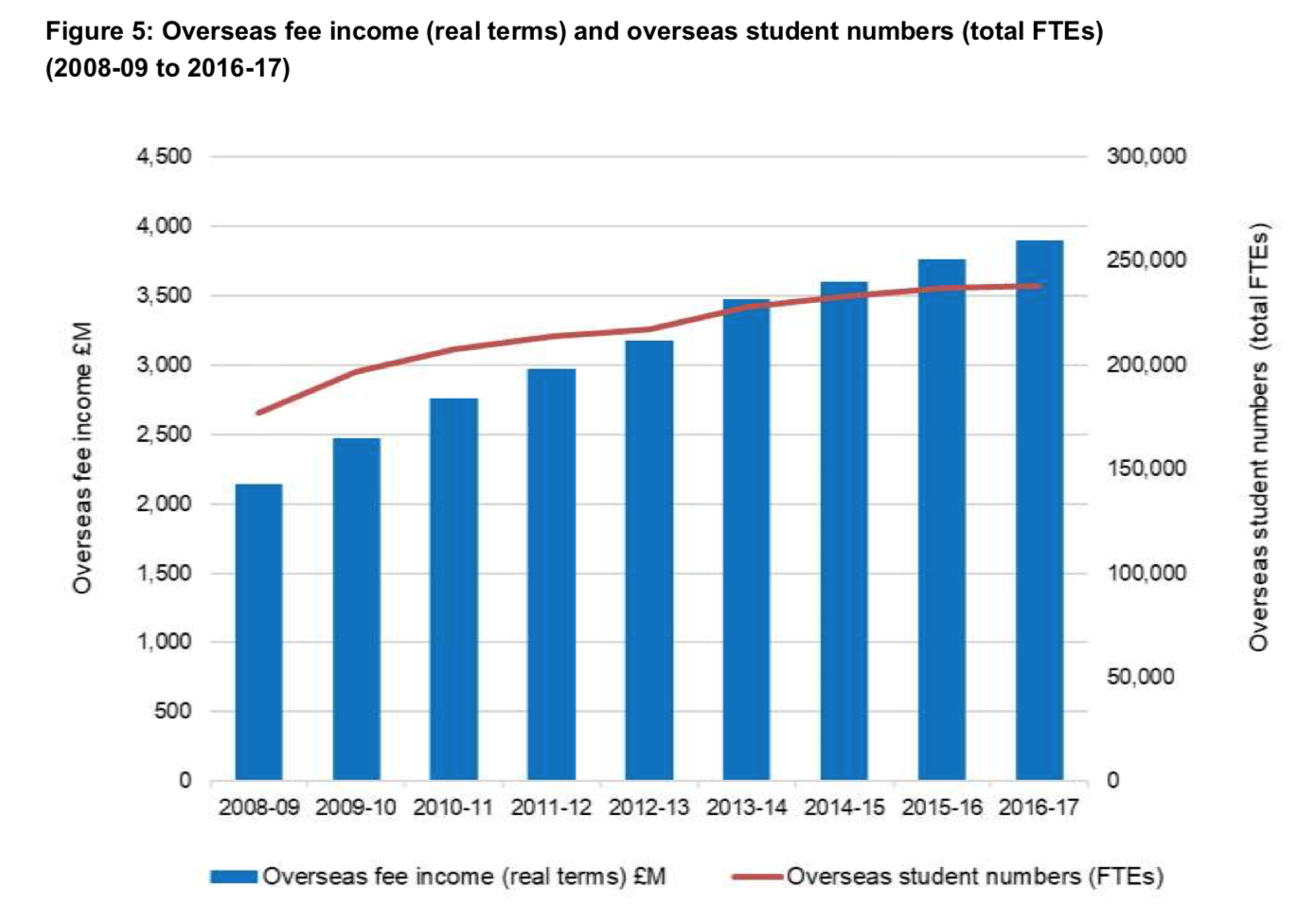 Overseas fee income and student numbers for English universities