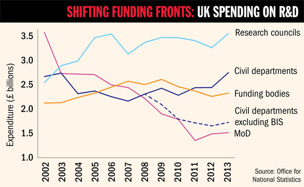 UK spending on research and development