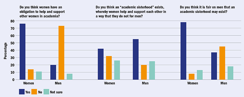 sister act: what survey respondents think about the 'academic sisterhood'