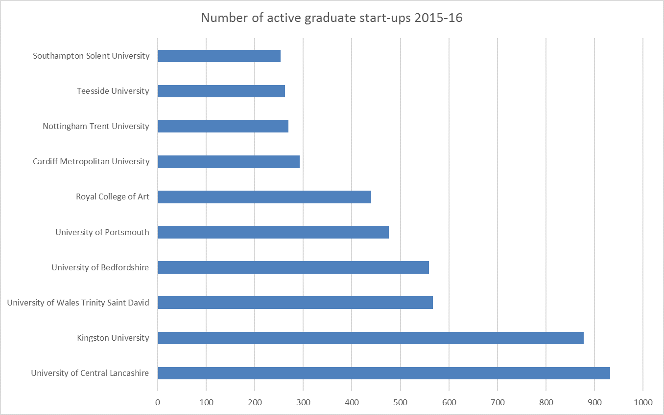 Number of active graduate start-ups in 2015-16