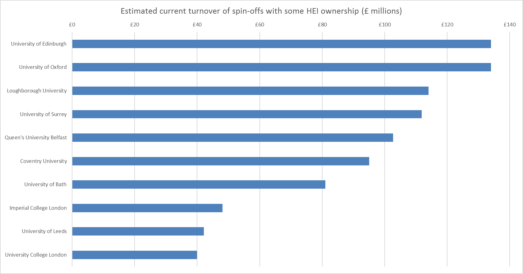 Estimated current turnover of university-owned spin-offs in 2015-16