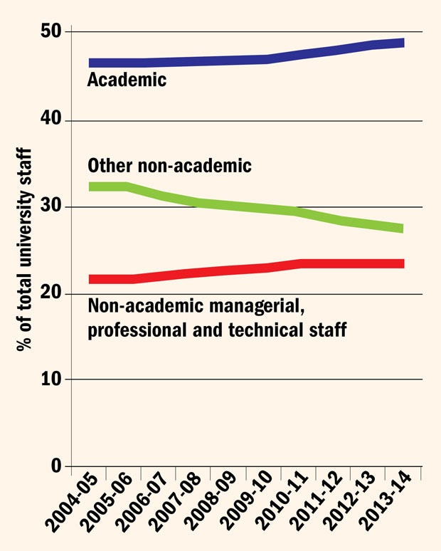 Laurie Taylor on academics v administrators | Times Higher Education