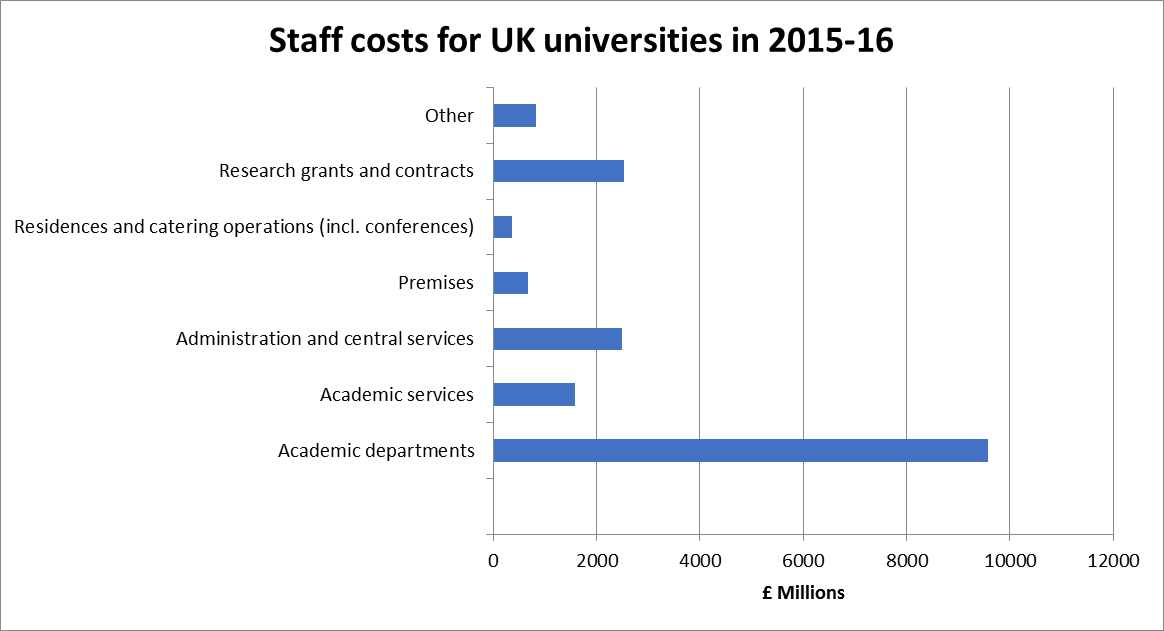 Breakdown of staff costs at UK universities for 2015-16