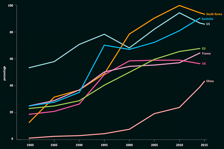 Steady growth: Tertiary enrolment rates around the world