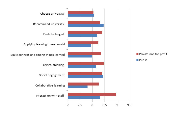 Student engagement at public and private universities