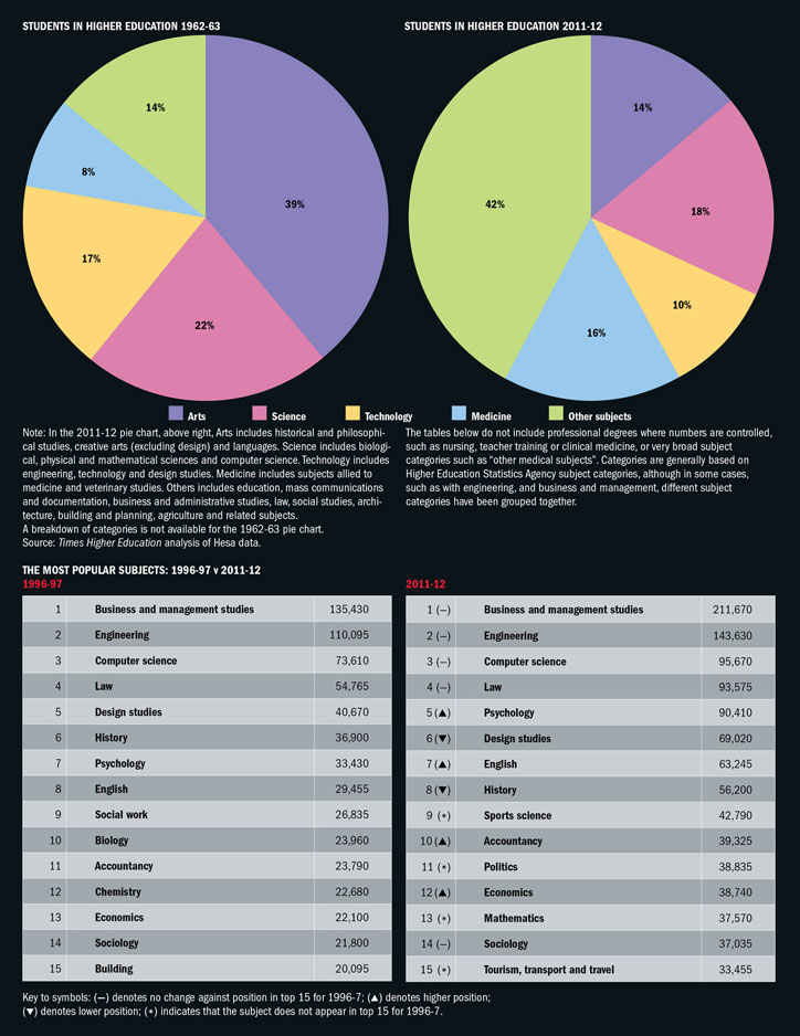 Students in higher education/the most popular subjects (16 January 2014)