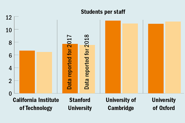 Students per staff graph for World University Rankings 2018