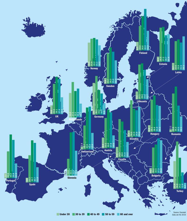 Europe staff age map