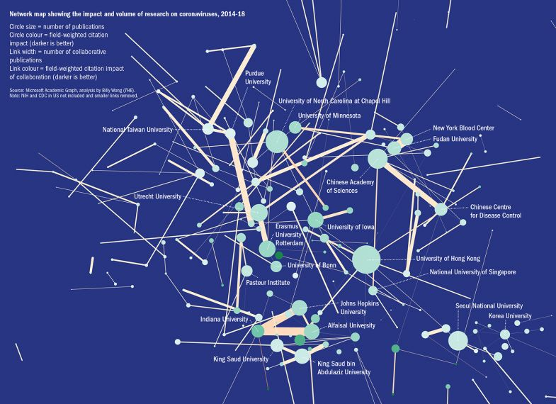 Network map showing the impact and volume ofresearch on coronaviruses, 2014-18