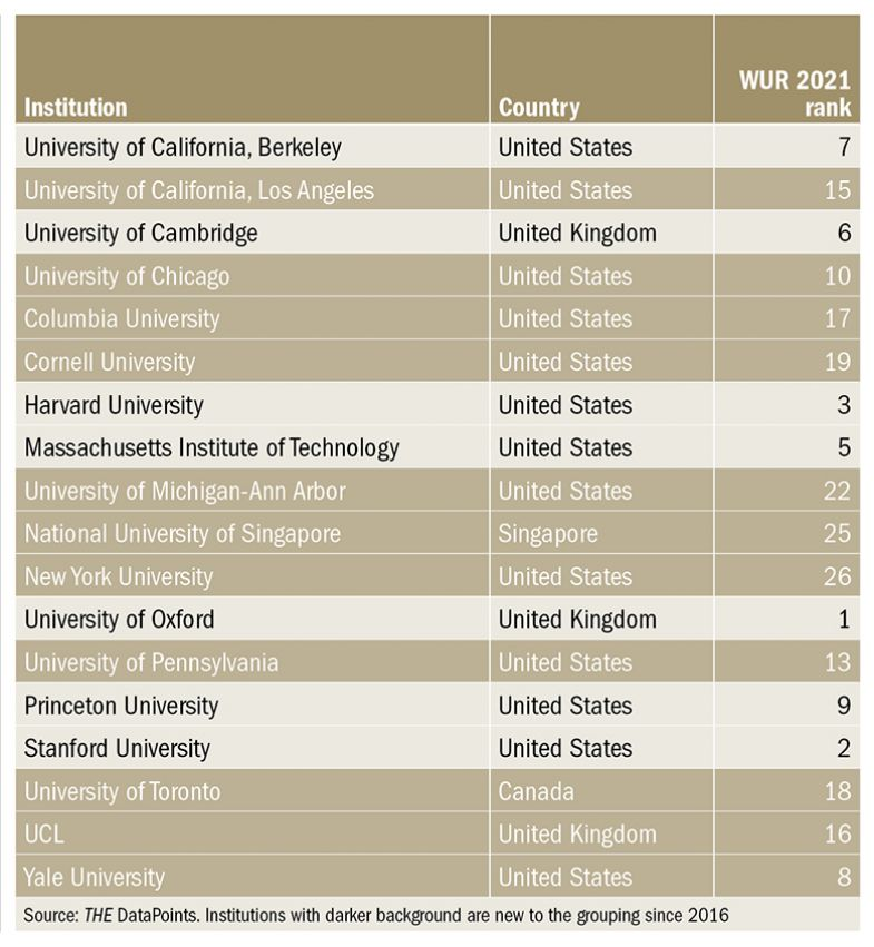 "Table showing ""Old stars"": Top in research performance and prestige"