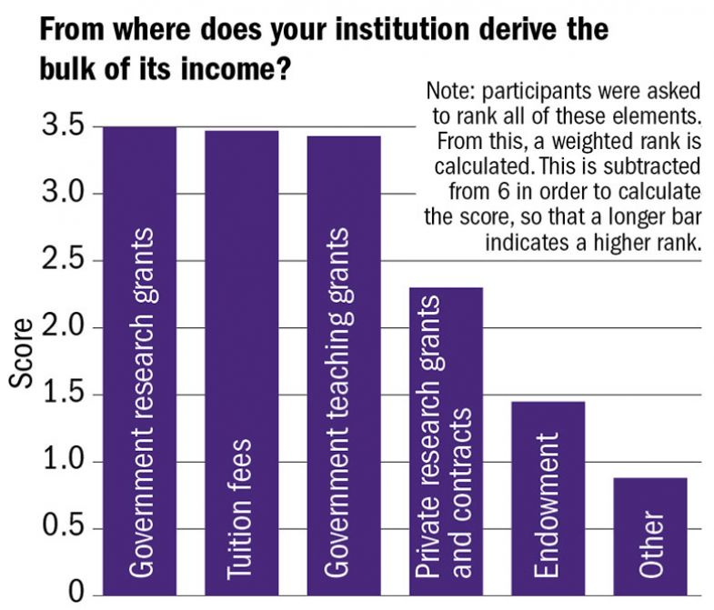 Forward thinking: THE University Leaders Survey 2018 | Times