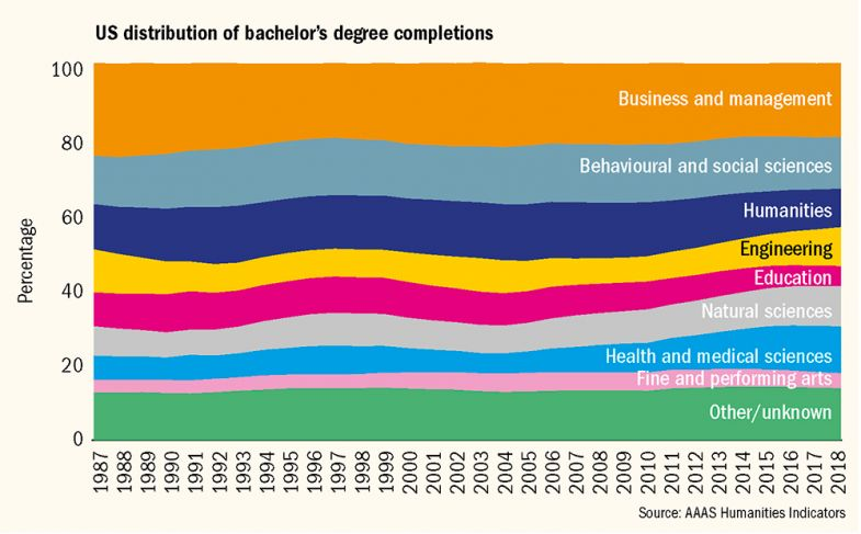 Graph showing US distribution of bachelor's degree completions by subject 1987-2018