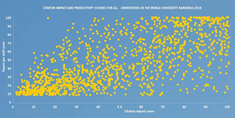 Citation impact and productivity scores