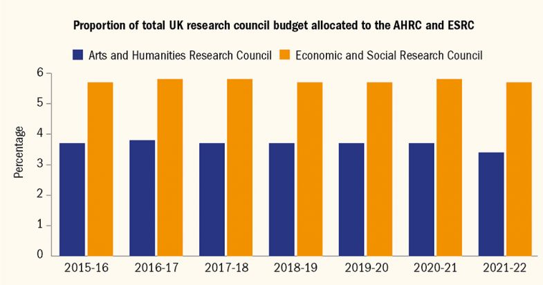 Graph showing proportion of total UK research council budget allocated to the AHRC and ESRC 2015-2021