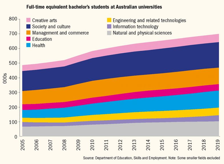 Graph showing full-time equivalent bachelor's students at Australian universities by subject 2005-2019