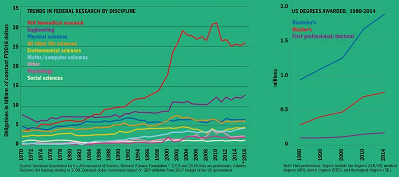 Graph: US higher education research funding and number of degrees awarded